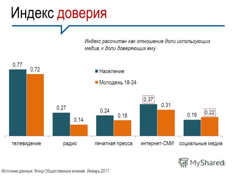 Индекс доверия Индекс рассчитан как отношение доли использующих медиа, к доли доверяющих ему. Источник данных: Фонд Общественное мнение. Январь 2011. 5