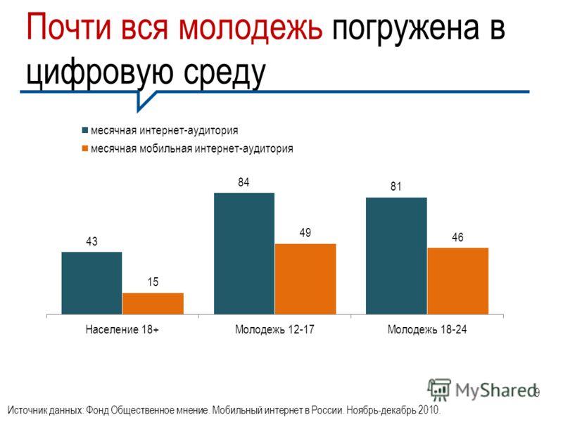 Почти вся молодежь погружена в цифровую среду Источник данных: Фонд Общественное мнение. Мобильный интернет в России. Ноябрь-декабрь 2010. 9