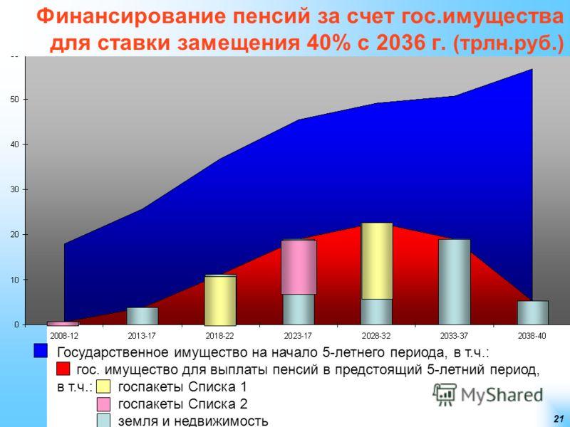 21 Финансирование пенсий за счет гос.имущества для ставки замещения 40% с 2036 г. (трлн.руб.) Государственное имущество на начало 5-летнего периода, в т.ч.: гос. имущество для выплаты пенсий в предстоящий 5-летний период, в т.ч.: госпакеты Списка 1 г