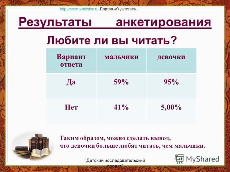 Результаты анкетирования Вариант ответа мальчикидевочки Да59%95% Нет41%5,00% Таким образом, можно сделать вывод, что девочки больше любят читать, чем мальчики. Любите ли вы читать?