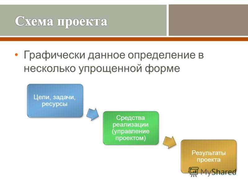 Графически данное определение в несколько упрощенной форме Цели, задачи, ресурсы Средства реализации (управление проектом) Результаты проекта