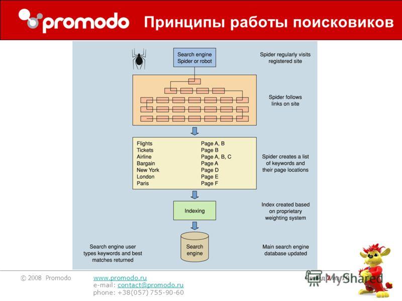 © 2008 Promodo www.promodo.ru e-mail: contact@promodo.rucontact@promodo.ru phone: +38(057) 755-90-60 Слайд 2 из 10 Принципы работы поисковиков