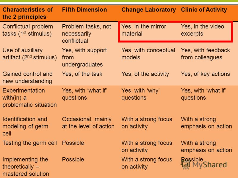 Center for Research on Activity, Development and Learning CRADLE University of Helsinki 21 Characteristics of the 2 principles Fifth DimensionChange LaboratoryClinic of Activity Conflictual problem tasks (1 st stimulus) Problem tasks, not necessarily