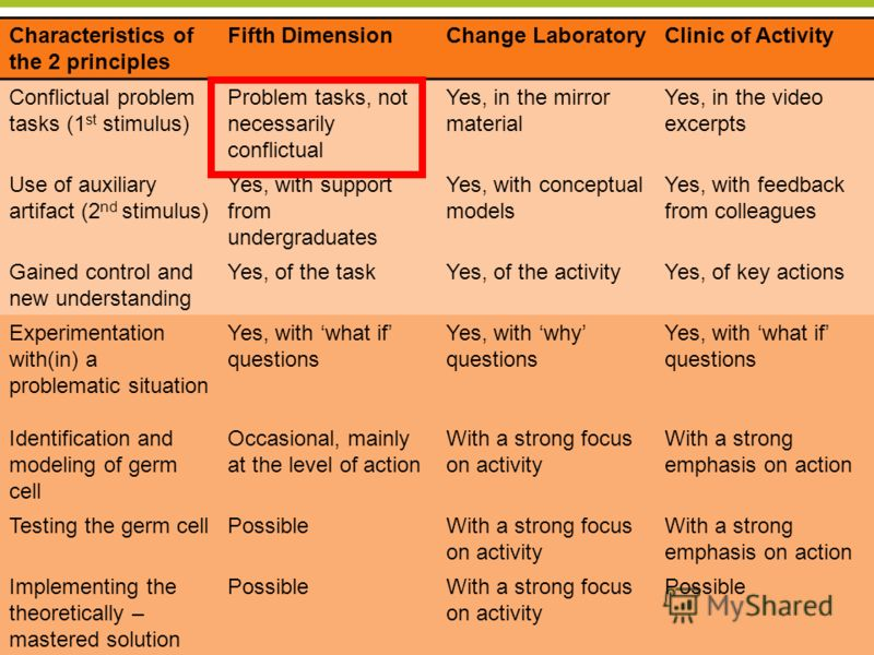 Center for Research on Activity, Development and Learning CRADLE University of Helsinki 22 Characteristics of the 2 principles Fifth DimensionChange LaboratoryClinic of Activity Conflictual problem tasks (1 st stimulus) Problem tasks, not necessarily