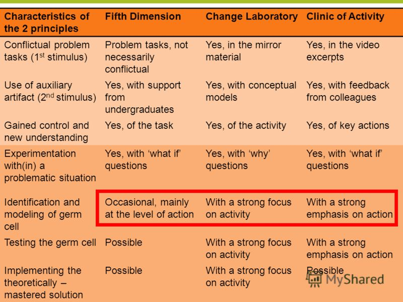 Center for Research on Activity, Development and Learning CRADLE University of Helsinki 28 Characteristics of the 2 principles Fifth DimensionChange LaboratoryClinic of Activity Conflictual problem tasks (1 st stimulus) Problem tasks, not necessarily
