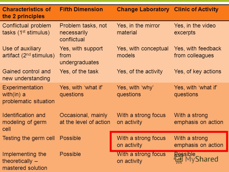 Center for Research on Activity, Development and Learning CRADLE University of Helsinki 29 Characteristics of the 2 principles Fifth DimensionChange LaboratoryClinic of Activity Conflictual problem tasks (1 st stimulus) Problem tasks, not necessarily