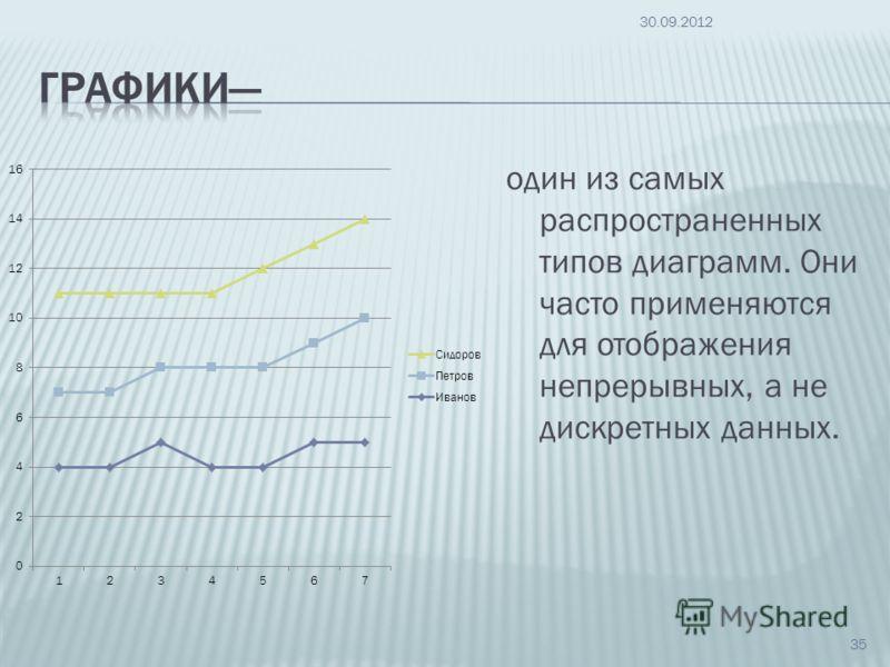 один из самых распространенных типов диаграмм. Они часто применяются для отображения непрерывных, а не дискретных данных. 09.07.2012 35