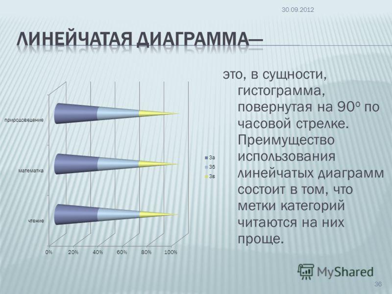 это, в сущности, гистограмма, повернутая на 90 о по часовой стрелке. Преимущество использования линейчатых диаграмм состоит в том, что метки категорий читаются на них проще. 09.07.2012 36