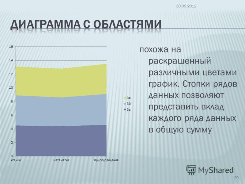 похожа на раскрашенный различными цветами график. Стопки рядов данных позволяют представить вклад каждого ряда данных в общую сумму 09.07.2012 39