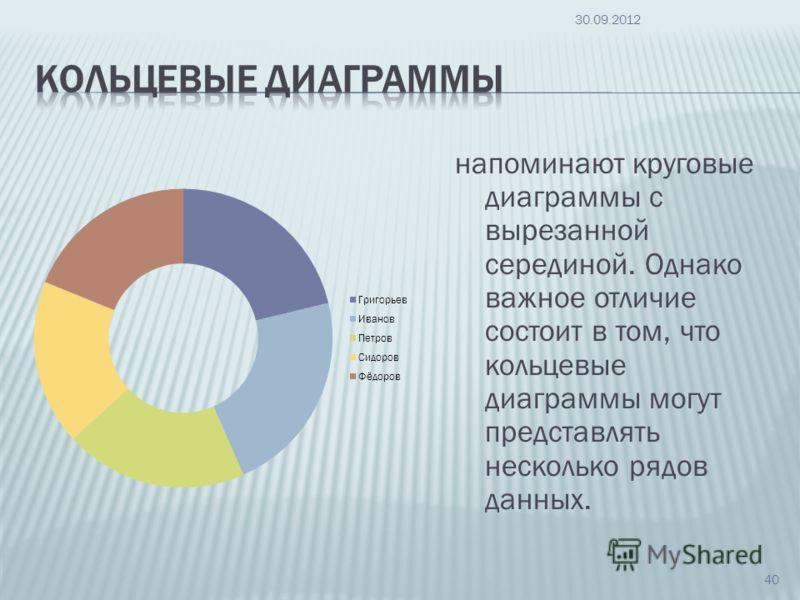 напоминают круговые диаграммы с вырезанной серединой. Однако важное отличие состоит в том, что кольцевые диаграммы могут представлять несколько рядов данных. 09.07.2012 40