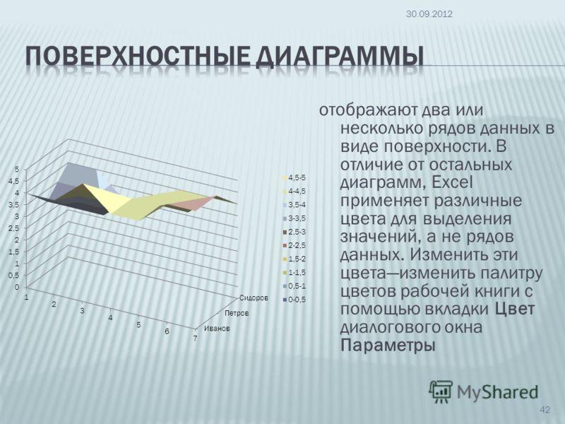 отображают два или несколько рядов данных в виде поверхности. В отличие от остальных диаграмм, Excel применяет различные цвета для выделения значений, а не рядов данных. Изменить эти цветаизменить палитру цветов рабочей книги с помощью вкладки Цвет д