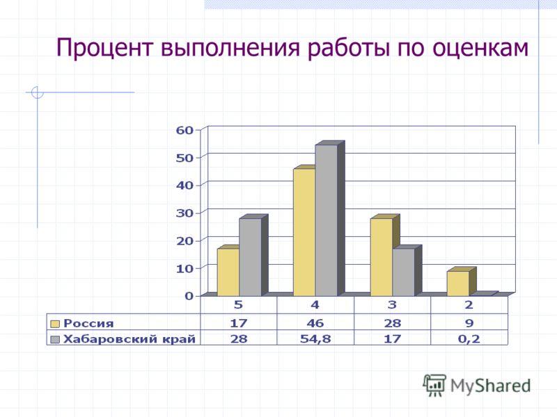 Процент выполнения работы по оценкам