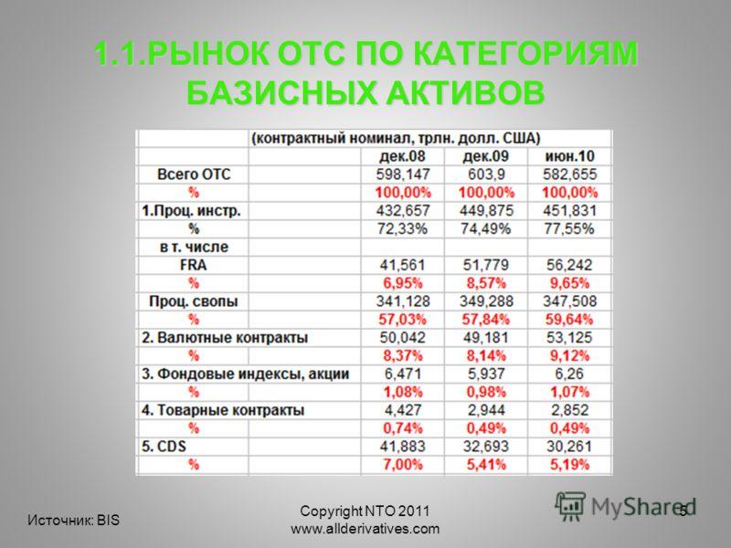 Copyright NTO 2011 www.allderivatives.com 5 1.1.РЫНОК ОТС ПО КАТЕГОРИЯМ БАЗИСНЫХ АКТИВОВ Источник: BIS