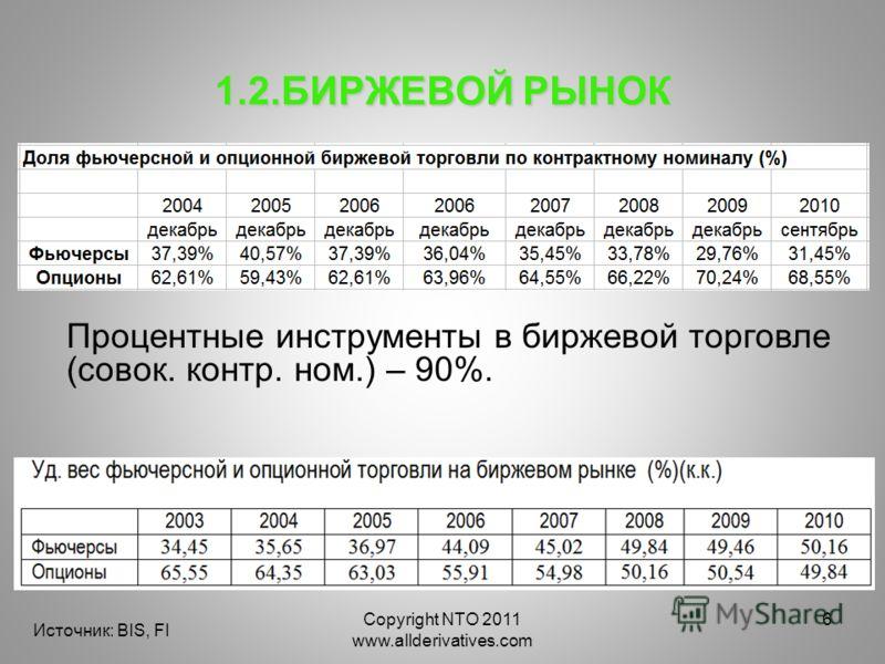 Copyright NTO 2011 www.allderivatives.com 6 1.2.БИРЖЕВОЙ РЫНОК Источник: BIS, FI Процентные инструменты в биржевой торговле (совок. контр. ном.) – 90%.