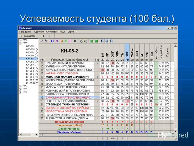 Успеваемость студента (100 бал.)