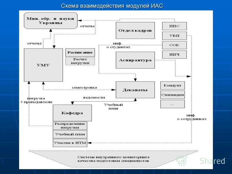 Схема взаимодействия модулей ИАС