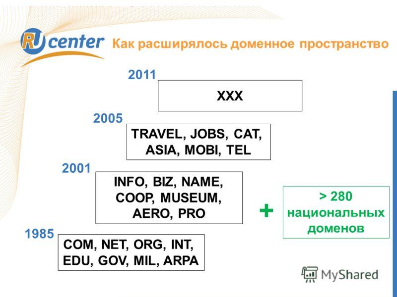 Как расширялось доменное пространство COM, NET, ORG, INT, EDU, GOV, MIL, ARPA INFO, BIZ, NAME, COOP, MUSEUM, AERO, PRO TRAVEL, JOBS, CAT, ASIA, MOBI, TEL XXX > 280 национальных доменов 1985 2001 2005 2011 +