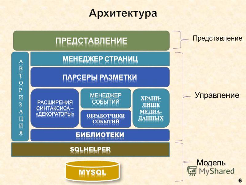 6 Представление Управление Модель