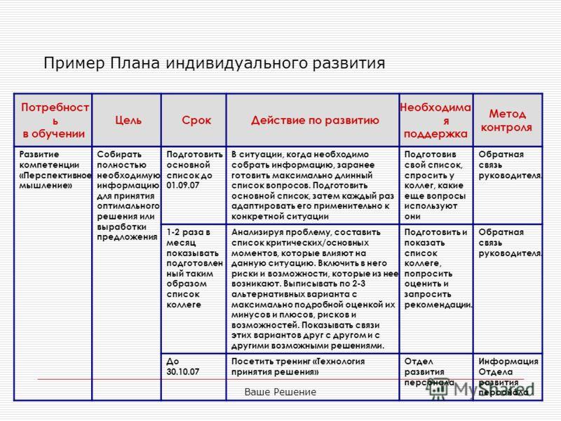 Ваше Решение11 Пример Плана индивидуального развития Потребност ь в обучении ЦельСрокДействие по развитию Необходима я поддержка Метод контроля Развитие компетенции «Перспективное мышление» Собирать полностью необходимую информацию для принятия оптим