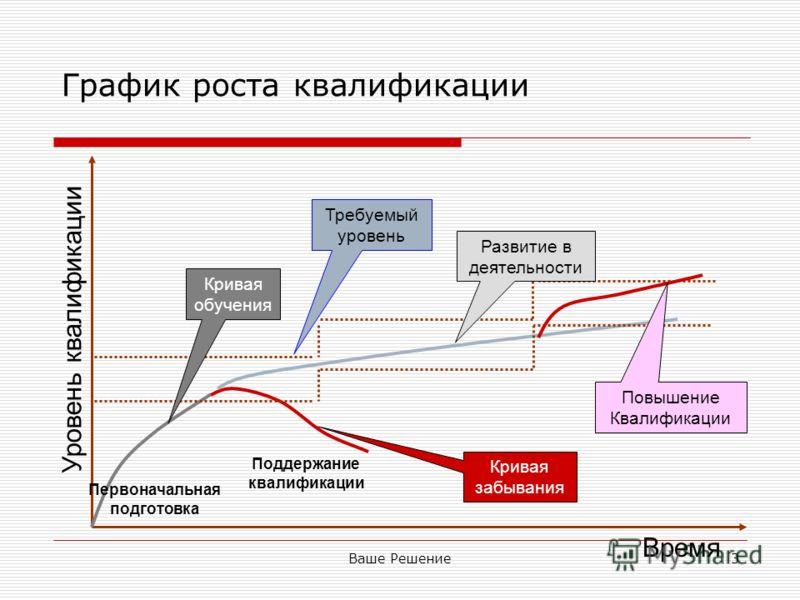 Ваше Решение3 График роста квалификации Уровень квалификации Кривая обучения Кривая забывания Развитие в деятельности Требуемый уровень Первоначальная подготовка Поддержание квалификации Повышение Квалификации Время