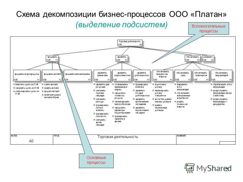 7 Схема декомпозиции бизнес-процессов ООО «Платан» (выделение подсистем) Основные процессы Вспомогательные процессы
