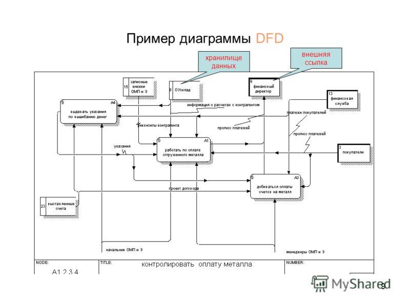 9 Пример диаграммы DFD хранилище данных внешняя ссылка