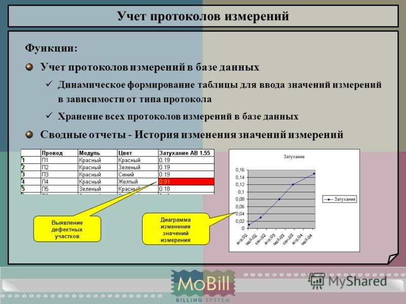 Учет протоколов измерений Функции: Учет протоколов измерений в базе данных Динамическое формирование таблицы для ввода значений измерений в зависимости от типа протокола Хранение всех протоколов измерений в базе данных Сводные отчеты - История измене