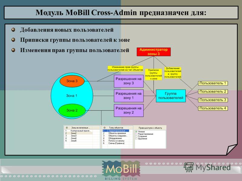 Модуль MoBill Cross-Admin предназначен для: Добавления новых пользователей Приписки группы пользователей к зоне Изменения прав группы пользователей