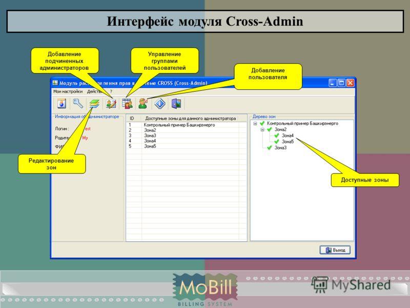 Интерфейс модуля Cross-Admin Доступные зоны Редактирование зон Добавление подчиненных администраторов Управление группами пользователей Добавление пользователя