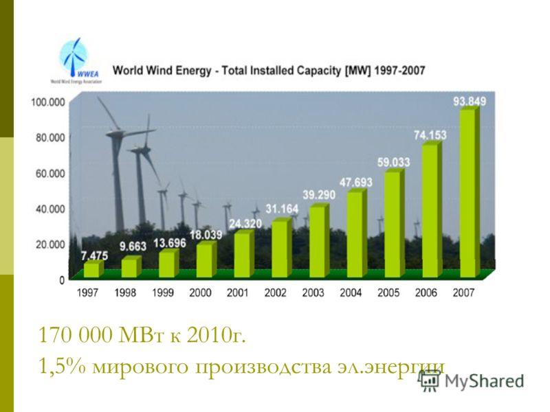 170 000 МВт к 2010г. 1,5% мирового производства эл.энергии