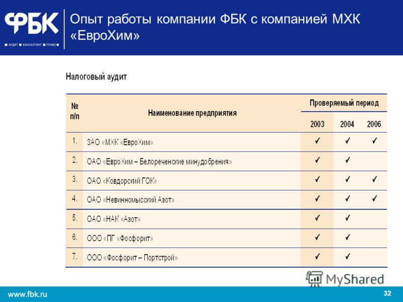 32 www.fbk.ru Опыт работы компании ФБК с компанией МХК «ЕвроХим»