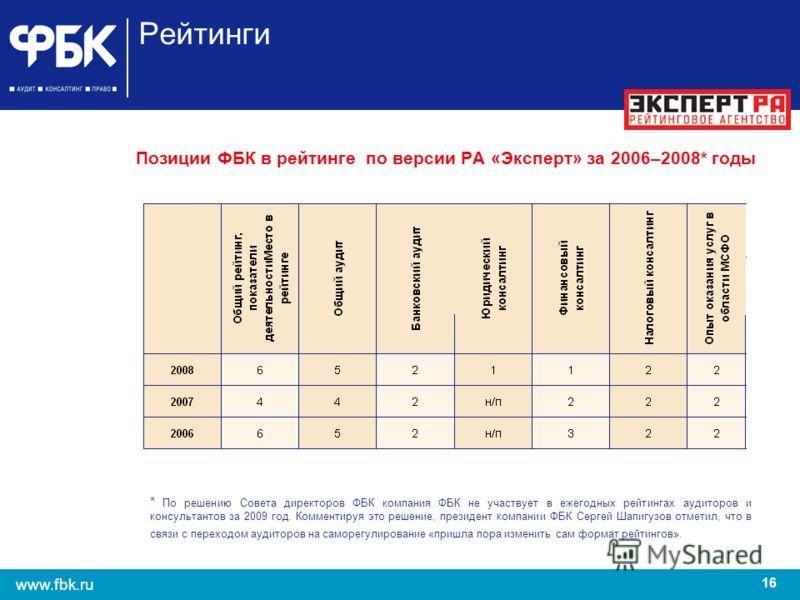 16 www.fbk.ru Рейтинги Позиции ФБК в рейтинге по версии РА «Эксперт» за 2006–2008* годы * По решению Совета директоров ФБК компания ФБК не участвует в ежегодных рейтингах аудиторов и консультантов за 2009 год. Комментируя это решение, президент компа