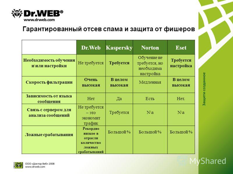 Гарантированный отсев спама и защита от фишеров Dr.WebKasperskyNortonEset Необходимость обучения и\или настройки Не требуется Требуется Обучение не требуется, но необходима настройка Требуется настройка Скорость фильтрации Очень высокая В целом высок