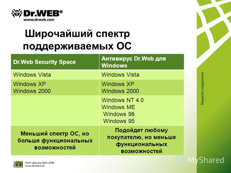 Широчайший спектр поддерживаемых ОС Dr.Web Security Space Антивирус Dr.Web для Windows Windows Vista Windows XP Windows 2000 Windows XP Windows 2000 Windows NT 4.0 Windows ME Windows 98 Windows 95 Меньший спектр ОС, но больше функциональных возможнос