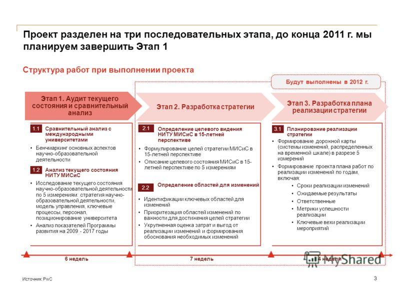 Проект разделен на три последовательных этапа, до конца 2011 г. мы планируем завершить Этап 1 Источник: PwC Структура работ при выполнении проекта Этап 1. Аудит текущего состояния и сравнительный анализ Этап 2. Разработка стратегии 1.1 Сравнительный