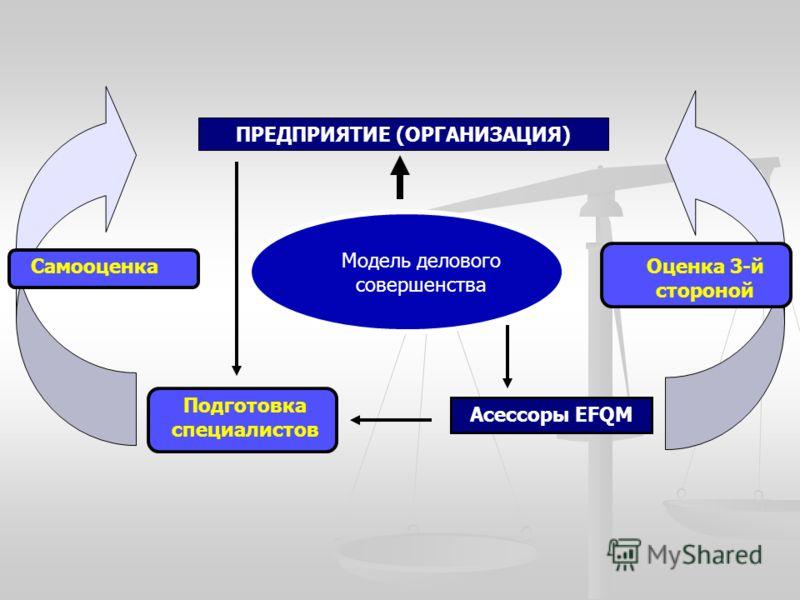 ПРЕДПРИЯТИЕ (ОРГАНИЗАЦИЯ) Модель делового совершенства Подготовка специалистов СамооценкаОценка 3-й стороной Асессоры EFQM