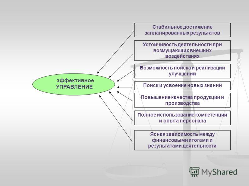 эффективное УПРАВЛЕНИЕ Стабильное достижение запланированных результатов Устойчивость деятельности при возмущающих внешних воздействиях Возможность поиска и реализации улучшений Поиск и усвоение новых знаний Полное использование компетенции и опыта п