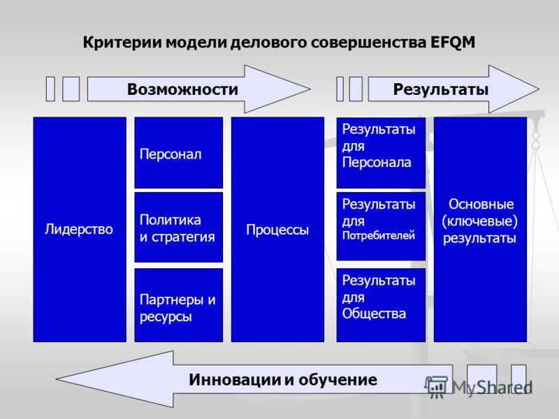 Критерии модели делового совершенства EFQM Лидерство Персонал Политика и стратегия Партнеры и ресурсы Процессы Результаты для Персонала Результаты для Потребителей Результаты для Общества Основные (ключевые) результаты ВозможностиРезультаты Инновации