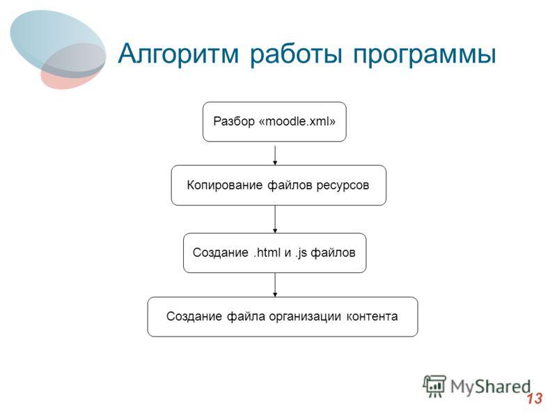13 Алгоритм работы программы Разбор «moodle.xml» Копирование файлов ресурсов Создание.html и.js файлов Создание файла организации контента
