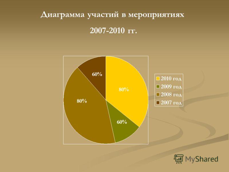 80% 60% Диаграмма участий в мероприятиях 2007-2010 гг.