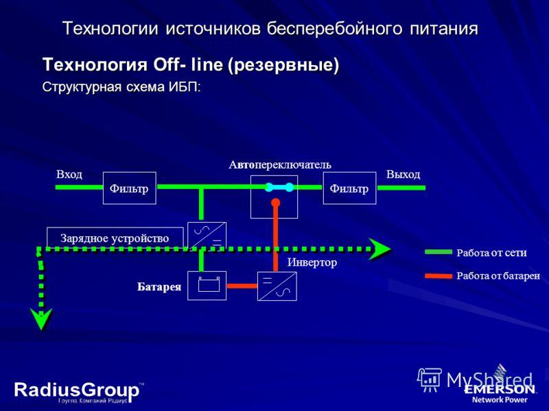 Технология Off- line (резервные) Структурная схема ИБП: Технологии источников бесперебойного питания Вход Зарядное устройство Инвертор Батарея Фильтр Выход Автопереключатель Работа от батареи Работа от сети