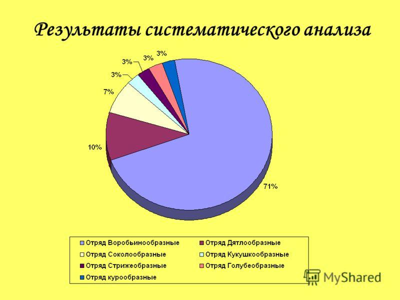 Результаты систематического анализа