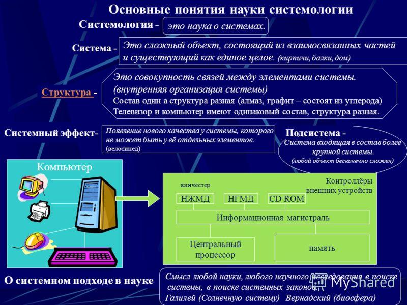Система входящая в состав более крупной системы. (любой объект бесконечно сложен) Основные понятия науки системологии Системология - Система - Структура Структура - Системный эффект- Подсистема - это наука о системах. Это сложный объект, состоящий из