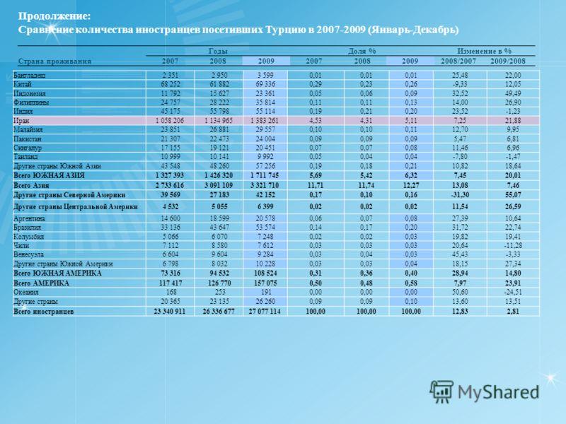 Продолжение: Сравнение количества иностранцев посетивших Турцию в 2007-2009 (Январь-Декабрь) ГодыДоля %Изменение в % Страна проживания2007200820092007200820092008/20072009/2008 Бангладеш 2 351 2 950 3 5990,01 25,4822,00 Китай 68 252 61 882 69 3360,29