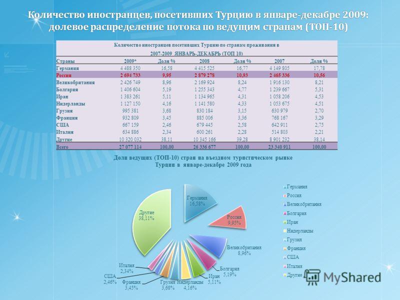 Количество иностранцев, посетивших Турцию в январе-декабре 2009: долевое распределение потока по ведущим странам (ТОП-10) Количество иностранцев посетивших Турцию по странам проживания в 2007-2009 ЯНВАРЬ-ДЕКАБРЬ (ТОП 10) Страны2009*Доля %2008Доля %20