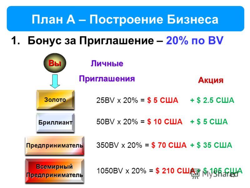 43 План A – Построение Бизнеса 1.Бонус за Приглашение – 20% по BV Вы ЛичныеПриглашения Золото Бриллиант Предприниматель ВсемирныйПредпринимательВсемирныйПредприниматель 25BV x 20% = $ 5 США 50BV x 20% = $ 10 США 350BV x 20% = $ 70 США 1050BV x 20% =