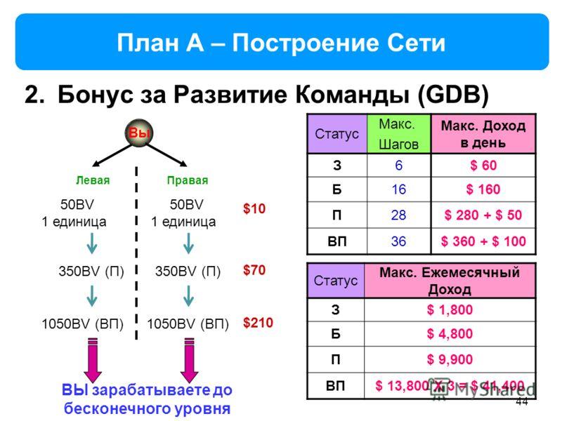 44 План A – Построение Сети 2.Бонус за Развитие Команды (GDB) Вы Статус Макс. Шагов Макс. Доход в день З6$ 60 Б16$ 160 П28$ 280 + $ 50 ВП36$ 360 + $ 100 Левая Правая ВЫ зарабатываете до бесконечного уровня 50BV 1 единица 50BV 1 единица $10 350BV (П)