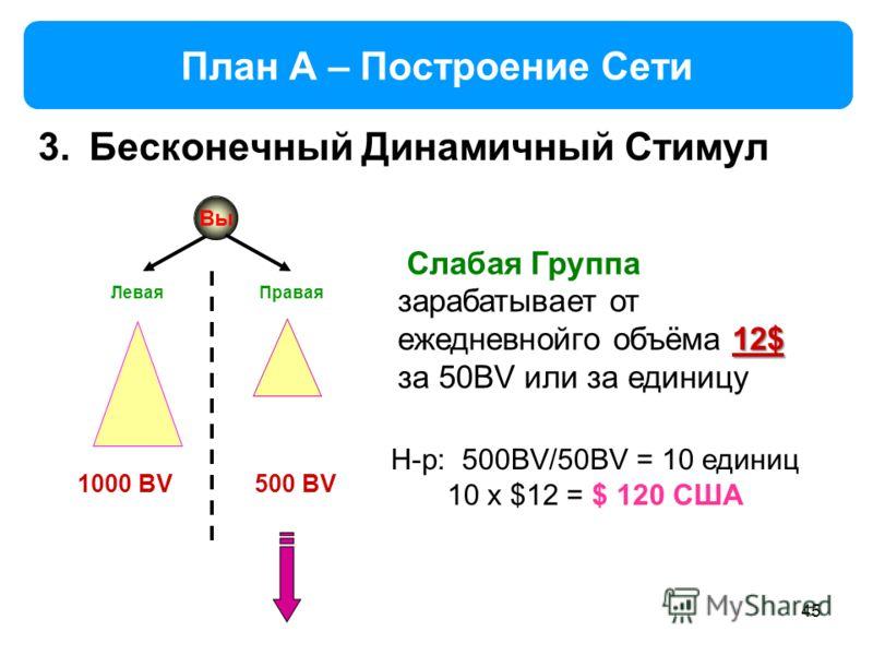 45 План A – Построение Сети 3.Бесконечный Динамичный Стимул Вы Левая Правая 12$ Слабая Группа зарабатывает от ежедневнойго объёма 12$ за 50BV или за единицу Н-р: 500BV/50BV = 10 единиц 10 x $12 = $ 120 США 1000 BV500 BV
