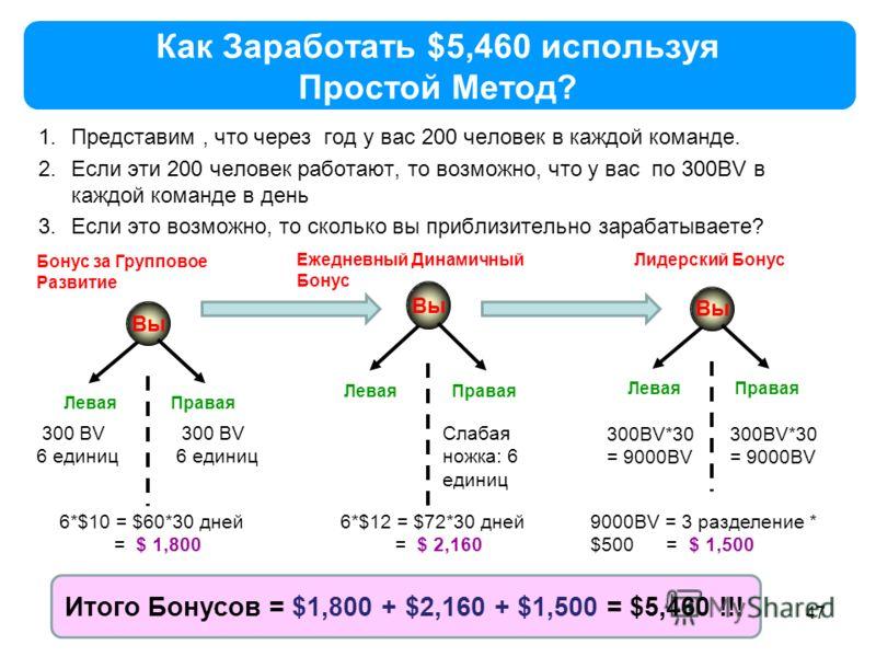 47 Как Заработать $5,460 используя Простой Метод? 1.Представим, что через год у вас 200 человек в каждой команде. 2.Если эти 200 человек работают, то возможно, что у вас по 300BV в каждой команде в день 3.Если это возможно, то сколько вы приблизитель