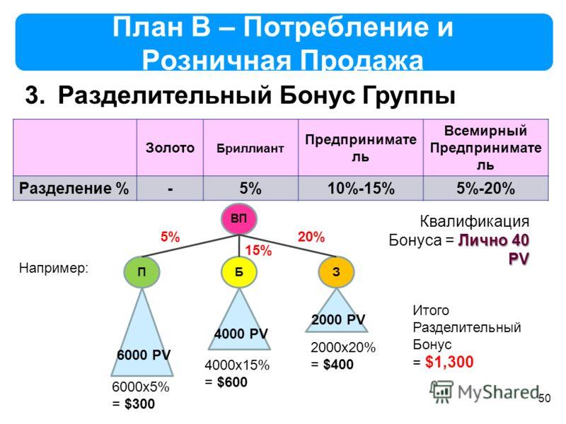 50 План B – Потребление и Розничная Продажа 3.Разделительный Бонус Группы Золото Бриллиант Предпринимате ль Всемирный Предпринимате ль Разделение %-5%10%-15%5%-20% ВП ПБЗ 6000 PV 4000 PV 2000 PV Например: 5% 15% 20% 6000x5% = $300 4000x15% = $600 200